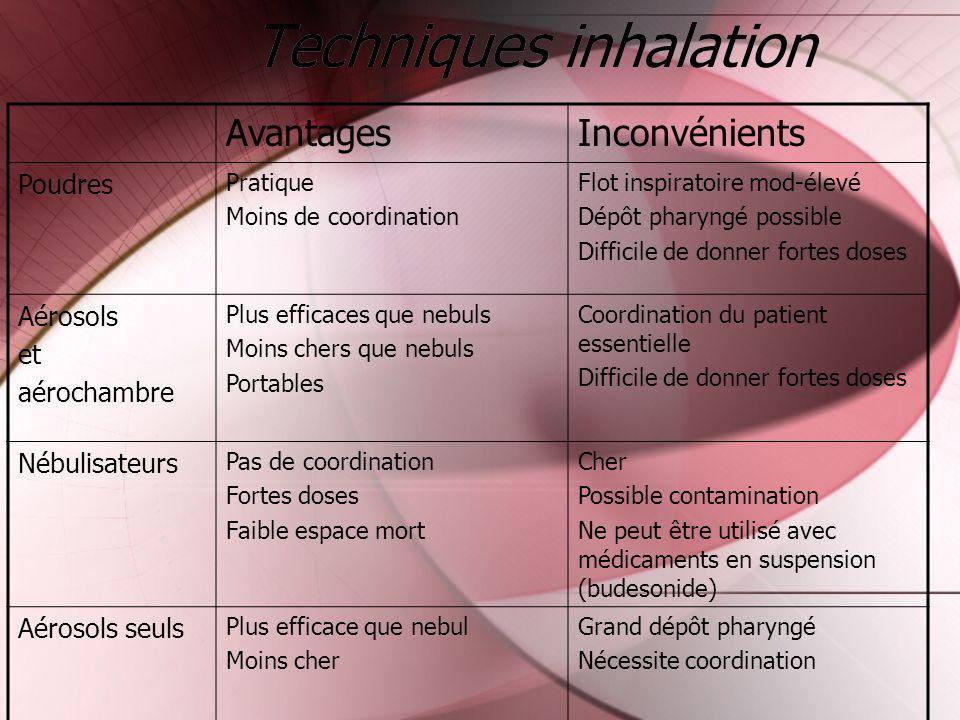 Techniques inhalation AvantagesInconvénients Poudres Pratique Moins de coordination Flot inspiratoire mod-élevé Dépôt pharyngé possible Difficile de d
