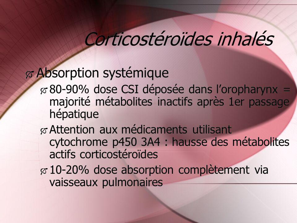 Corticostéroïdes inhalés Absorption systémique 80-90% dose CSI déposée dans loropharynx = majorité métabolites inactifs après 1er passage hépatique At