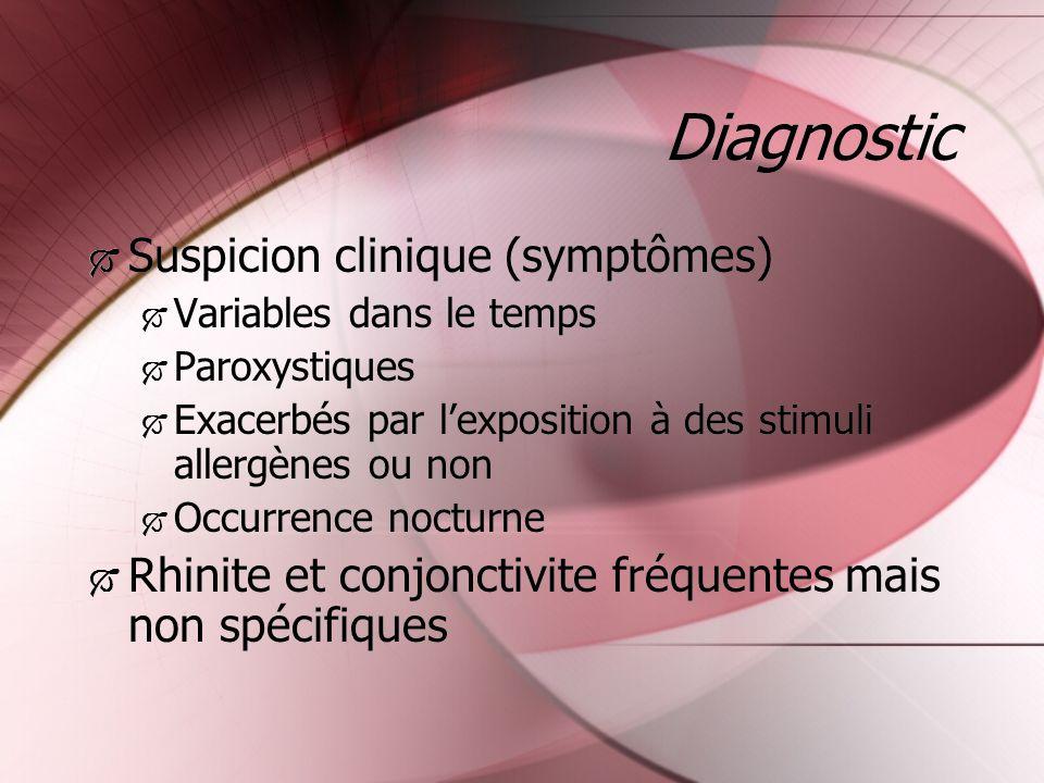 Diagnostic Suspicion clinique (symptômes) Variables dans le temps Paroxystiques Exacerbés par lexposition à des stimuli allergènes ou non Occurrence n