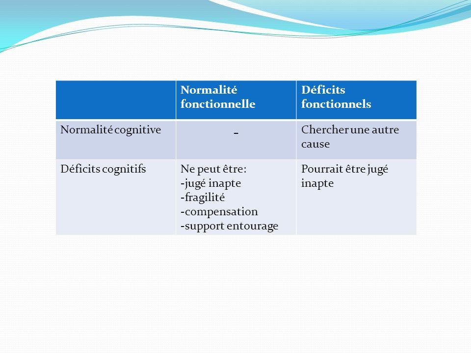 Normalité fonctionnelle Déficits fonctionnels Normalité cognitive - Chercher une autre cause Déficits cognitifsNe peut être: -jugé inapte -fragilité -