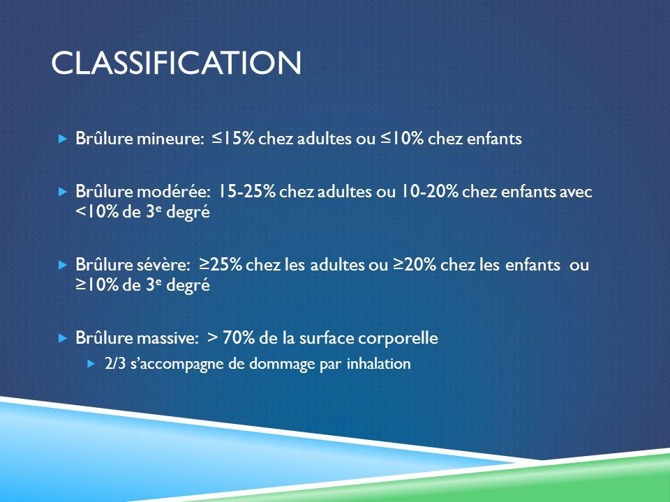 CLASSIFICATION Brûlure mineure: 15% chez adultes ou 10% chez enfants Brûlure modérée: 15-25% chez adultes ou 10-20% chez enfants avec <10% de 3 e degré Brûlure sévère: 25% chez les adultes ou 20% chez les enfants ou 10% de 3 e degré Brûlure massive: > 70% de la surface corporelle 2/3 saccompagne de dommage par inhalation