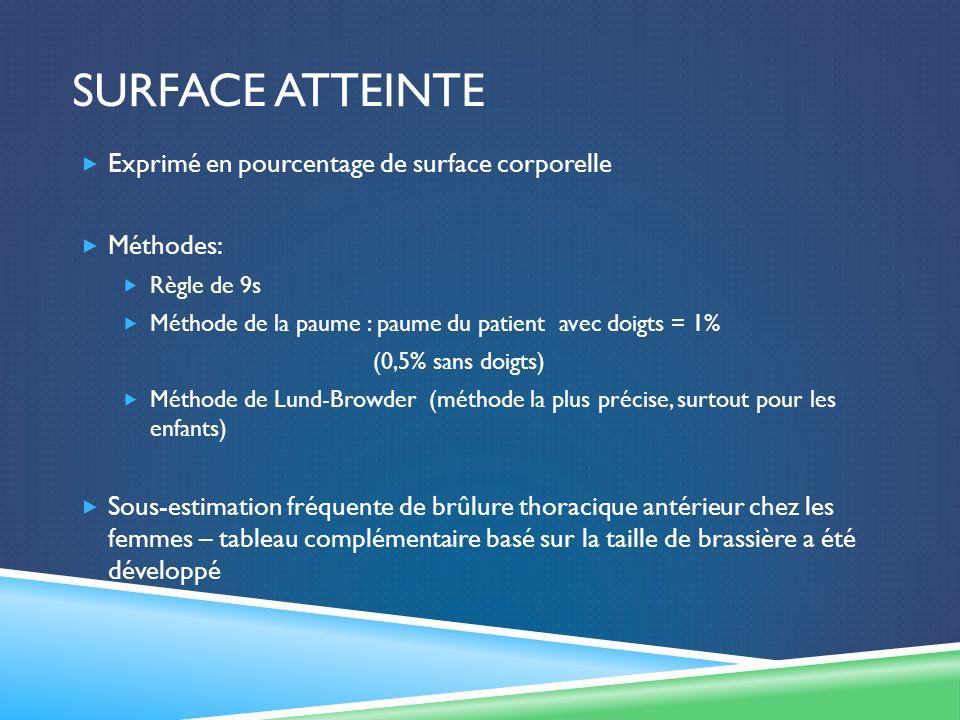 SURFACE ATTEINTE Exprimé en pourcentage de surface corporelle Méthodes: Règle de 9s Méthode de la paume : paume du patient avec doigts = 1% (0,5% sans
