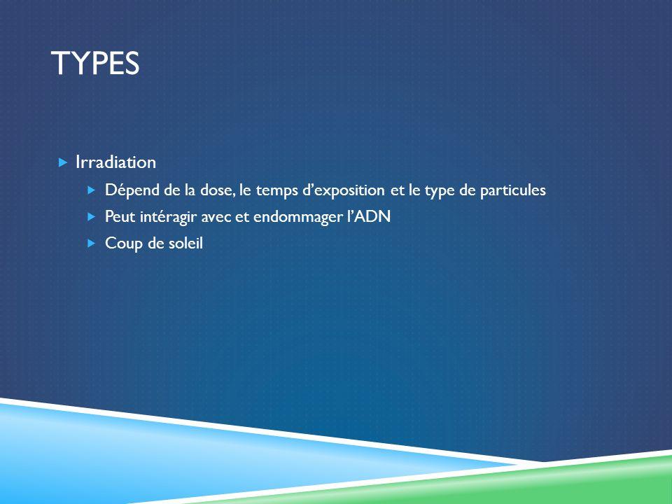 TYPES Irradiation Dépend de la dose, le temps dexposition et le type de particules Peut intéragir avec et endommager lADN Coup de soleil