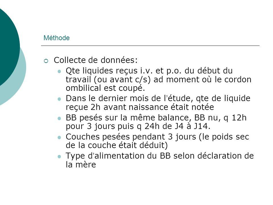 Méthode Analyse: SPSS 18 BB ayant reçu des compléments ont été traités de la même façon que les BB exclusivement allaités, car perte de poids respectivement 6,9% et 6,5% (différence non statistiquement significative)