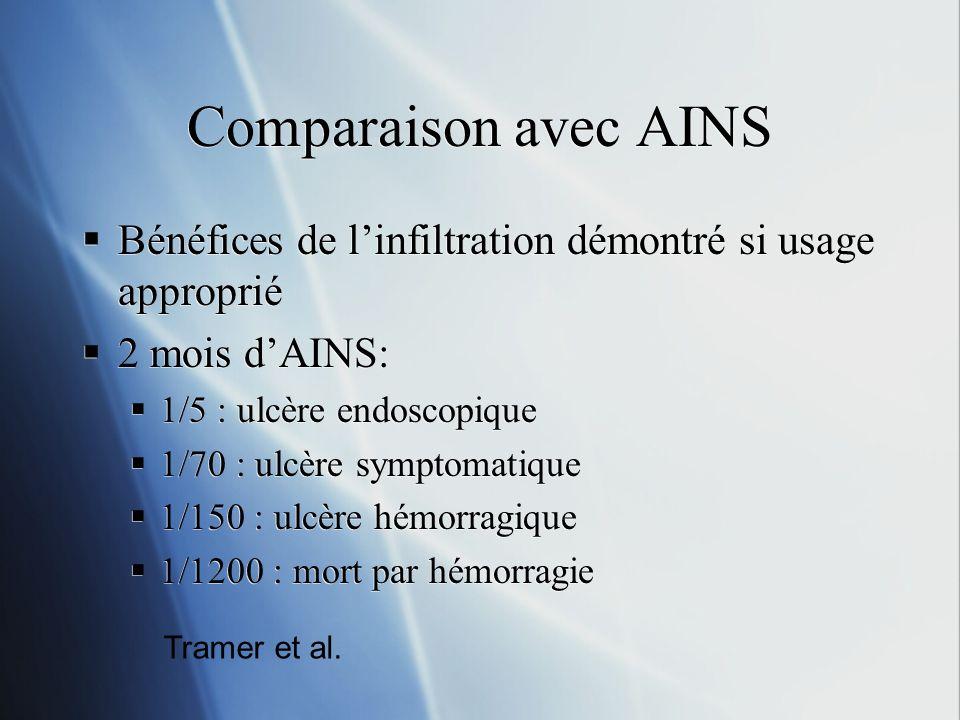 Comparaison avec AINS Bénéfices de linfiltration démontré si usage approprié 2 mois dAINS: 1/5 : ulcère endoscopique 1/70 : ulcère symptomatique 1/150