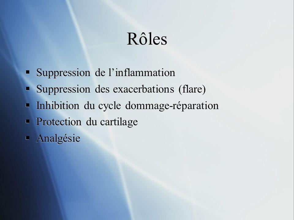 Rôles Suppression de linflammation Suppression des exacerbations (flare) Inhibition du cycle dommage-réparation Protection du cartilage Analgésie Supp