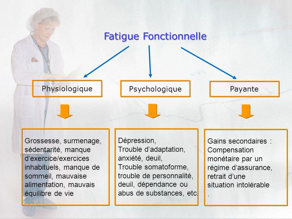 Physiologique Payante Fatigue Fonctionnelle Psychologique Dépression, Trouble dadaptation, anxiété, deuil, Trouble somatoforme, trouble de personnalit