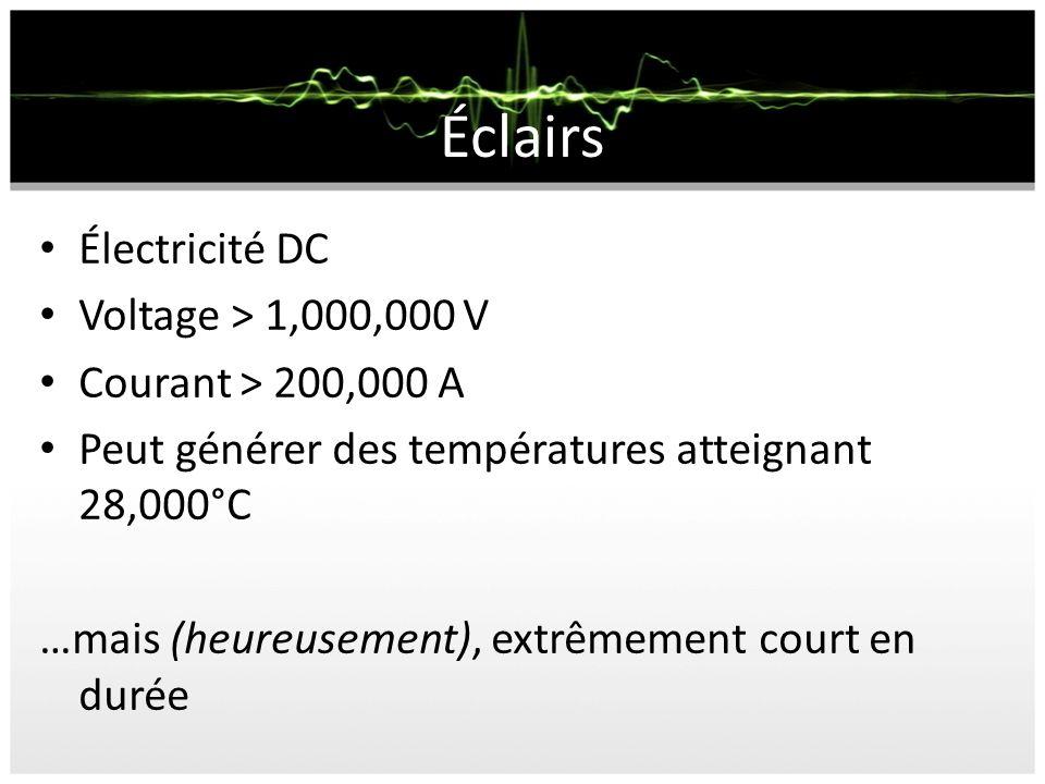 Éclairs Électricité DC Voltage > 1,000,000 V Courant > 200,000 A Peut générer des températures atteignant 28,000°C …mais (heureusement), extrêmement c