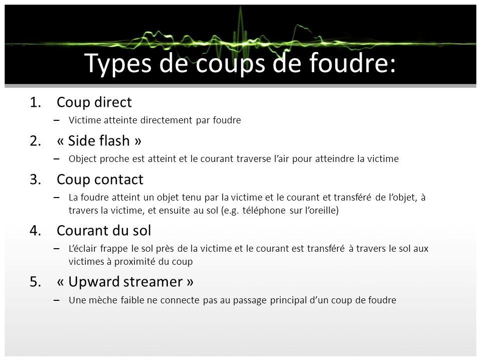 Types de coups de foudre: 1.Coup direct – Victime atteinte directement par foudre 2.« Side flash » – Object proche est atteint et le courant traverse