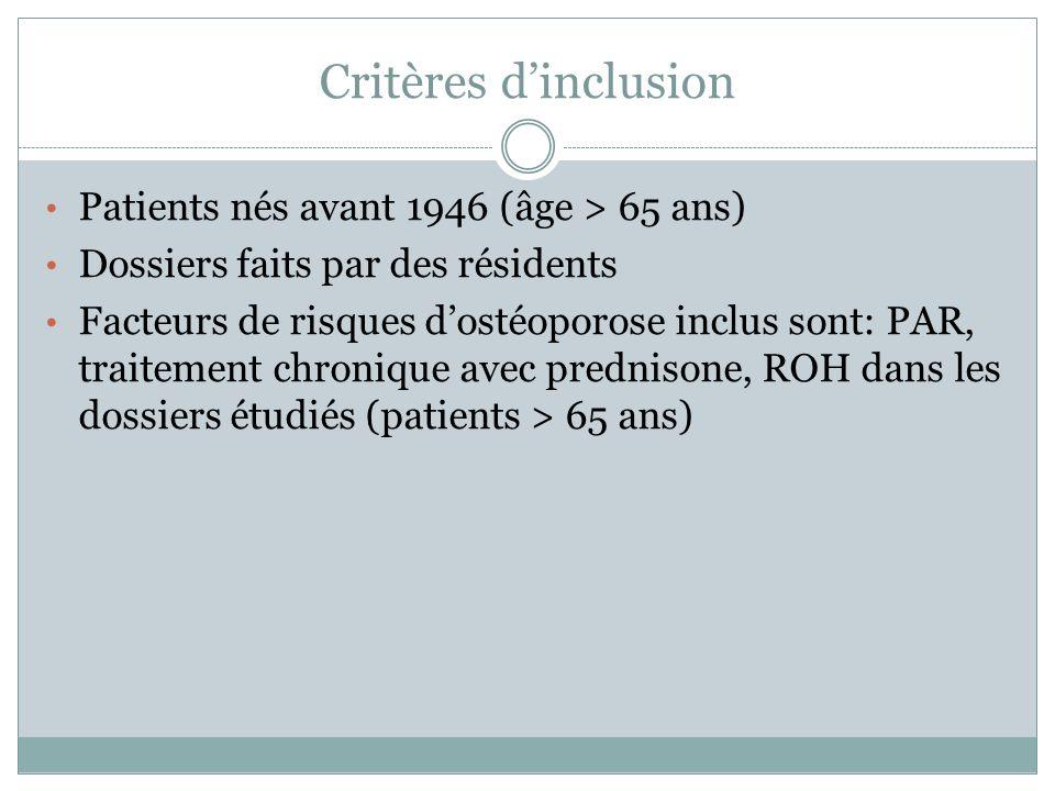 Critères dinclusion Patients nés avant 1946 (âge > 65 ans) Dossiers faits par des résidents Facteurs de risques dostéoporose inclus sont: PAR, traitem