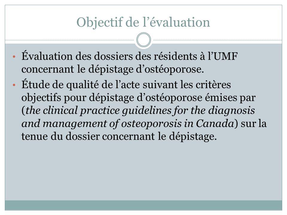 Objectif de lévaluation Évaluation des dossiers des résidents à lUMF concernant le dépistage dostéoporose. Étude de qualité de lacte suivant les critè