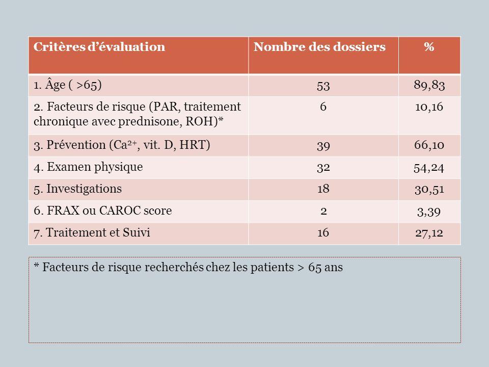Critères dévaluationNombre des dossiers% 1. Âge ( >65)5389,83 2. Facteurs de risque (PAR, traitement chronique avec prednisone, ROH)* 610,16 3. Préven