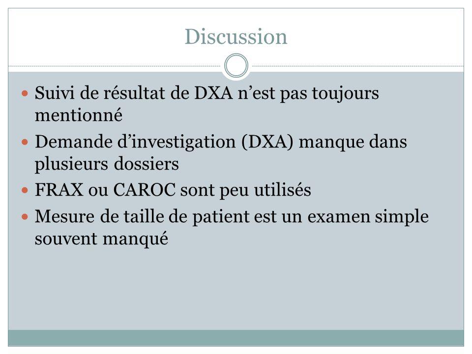 Discussion Suivi de résultat de DXA nest pas toujours mentionné Demande dinvestigation (DXA) manque dans plusieurs dossiers FRAX ou CAROC sont peu uti