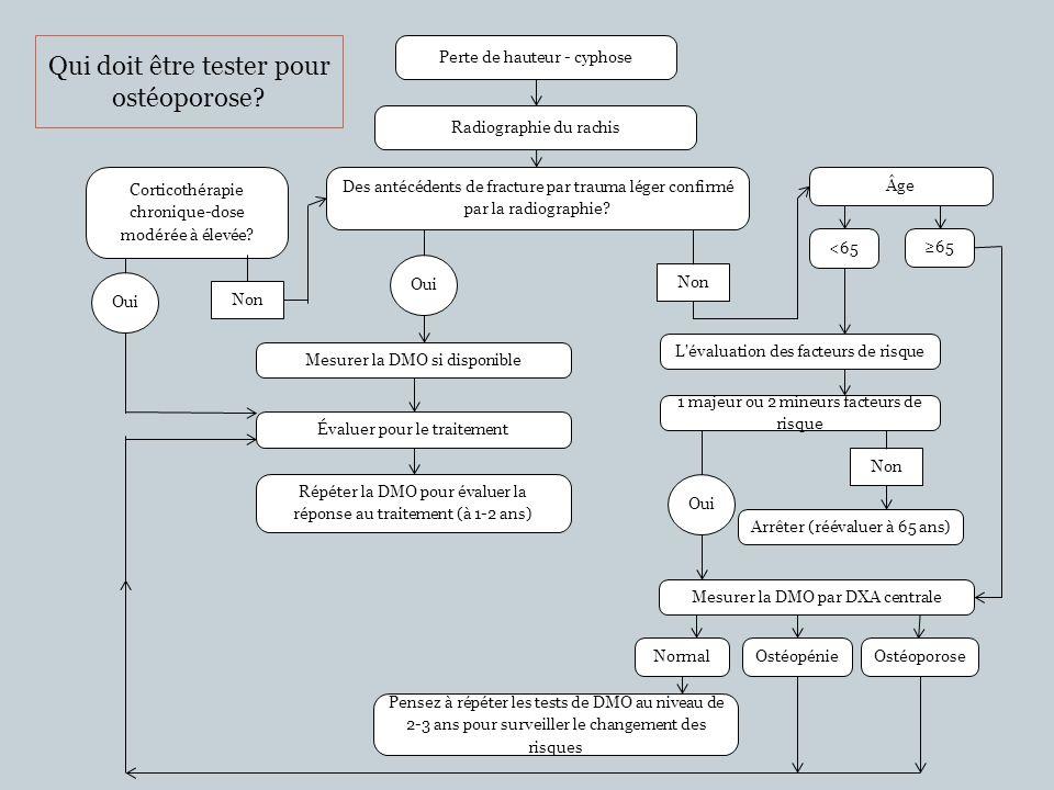 Critères dévaluation 1.Âge 2.
