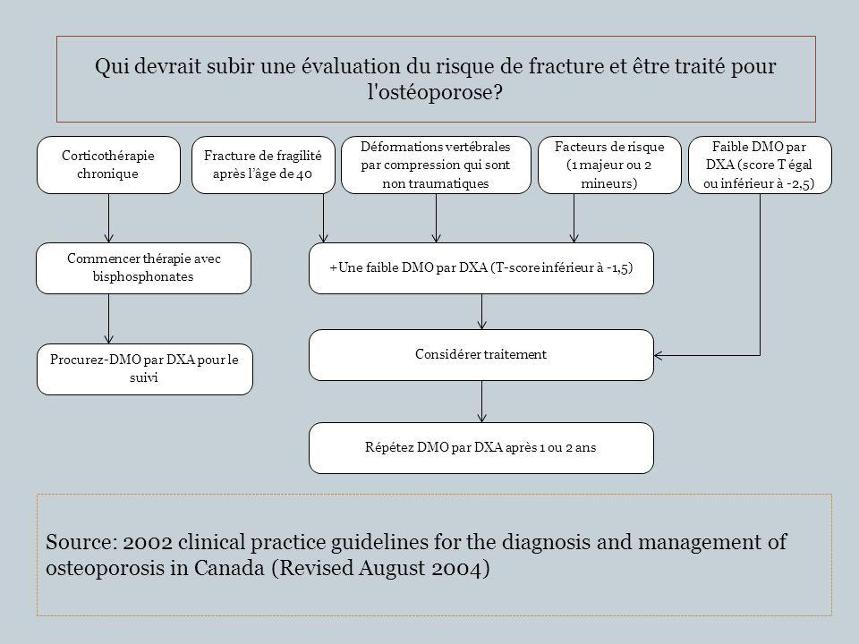 +Une faible DMO par DXA (T-score inférieur à -1,5) Corticothérapie chronique Fracture de fragilité après lâge de 40 Déformations vertébrales par compr