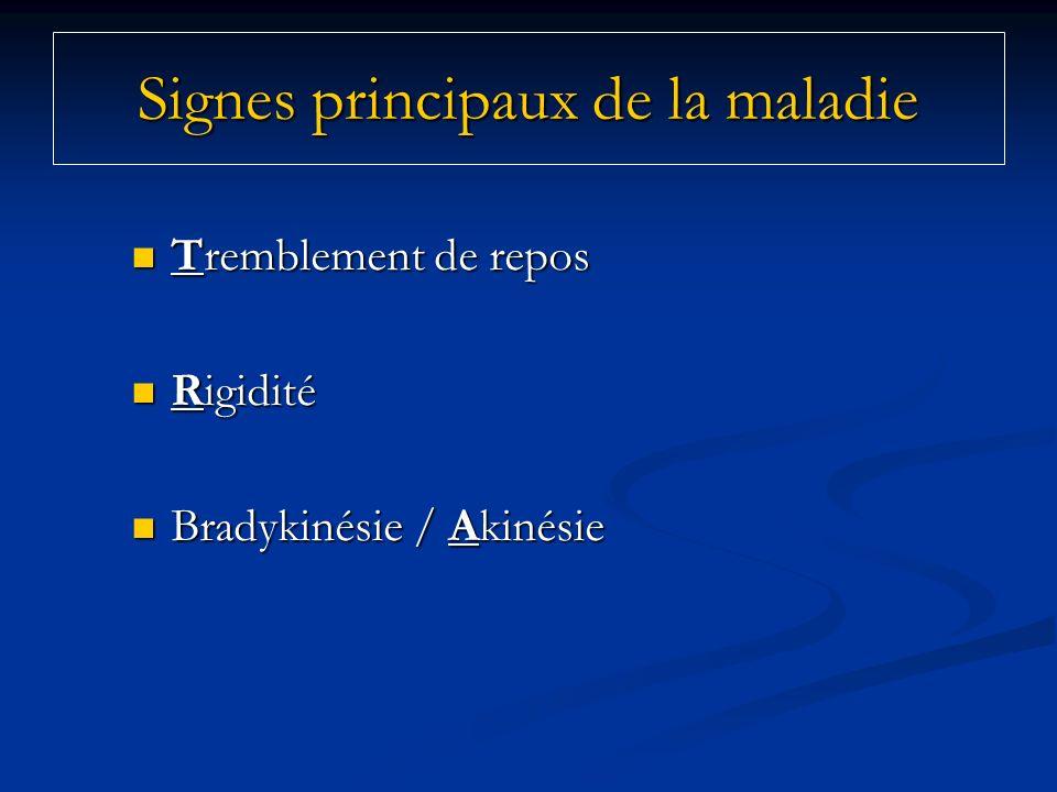 Signes principaux de la maladie Tremblement de repos Tremblement de repos Rigidité Rigidité Bradykinésie / Akinésie Bradykinésie / Akinésie