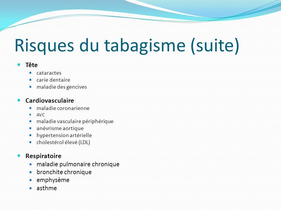 Risques du tabagisme (suite) Tête cataractes carie dentaire maladie des gencives Cardiovasculaire maladie coronarienne AVC maladie vasculaire périphérique anévrisme aortique hypertension artérielle cholestérol élevé (LDL) Respiratoire maladie pulmonaire chronique bronchite chronique emphysème asthme