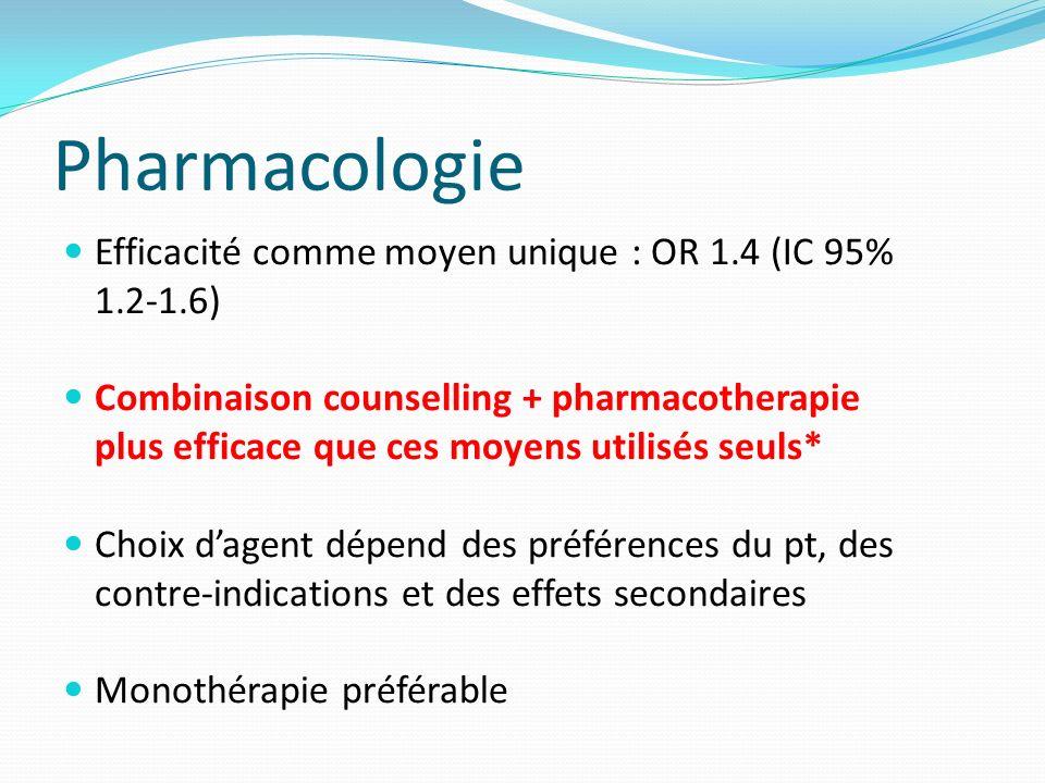 Pharmacologie Efficacité comme moyen unique : OR 1.4 (IC 95% 1.2-1.6) Combinaison counselling + pharmacotherapie plus efficace que ces moyens utilisés seuls* Choix dagent dépend des préférences du pt, des contre-indications et des effets secondaires Monothérapie préférable