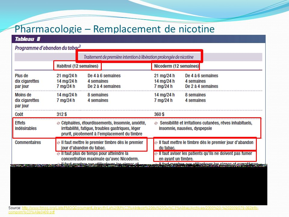 Pharmacologie – Remplacement de nicotine Source: http://www.fmoq.org/Lists/FMOQDocumentLibrary/fr/Le%20M%C3%A9decin%20du%20Qu%C3%A9bec/Archives/2000%2