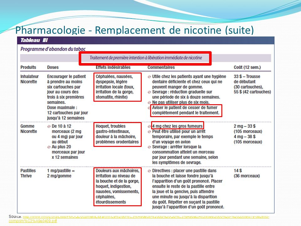 Pharmacologie - Remplacement de nicotine (suite) Source: http://www.fmoq.org/Lists/FMOQDocumentLibrary/fr/Le%20M%C3%A9decin%20du%20Qu%C3%A9bec/Archives/2000%20-%202009/079-082info- comprim%C3%A9e0409.pdfhttp://www.fmoq.org/Lists/FMOQDocumentLibrary/fr/Le%20M%C3%A9decin%20du%20Qu%C3%A9bec/Archives/2000%20-%202009/079-082info- comprim%C3%A9e0409.pdf