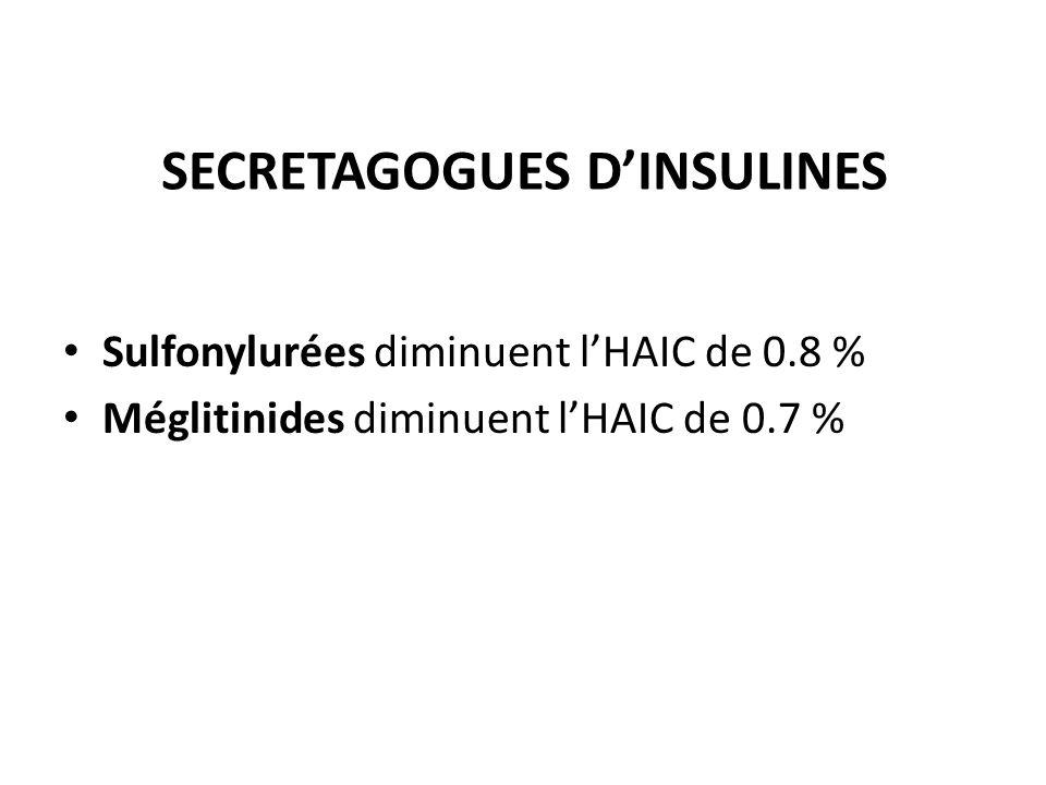 SECRETAGOGUES DINSULINES Sulfonylurées diminuent lHAIC de 0.8 % Méglitinides diminuent lHAIC de 0.7 %