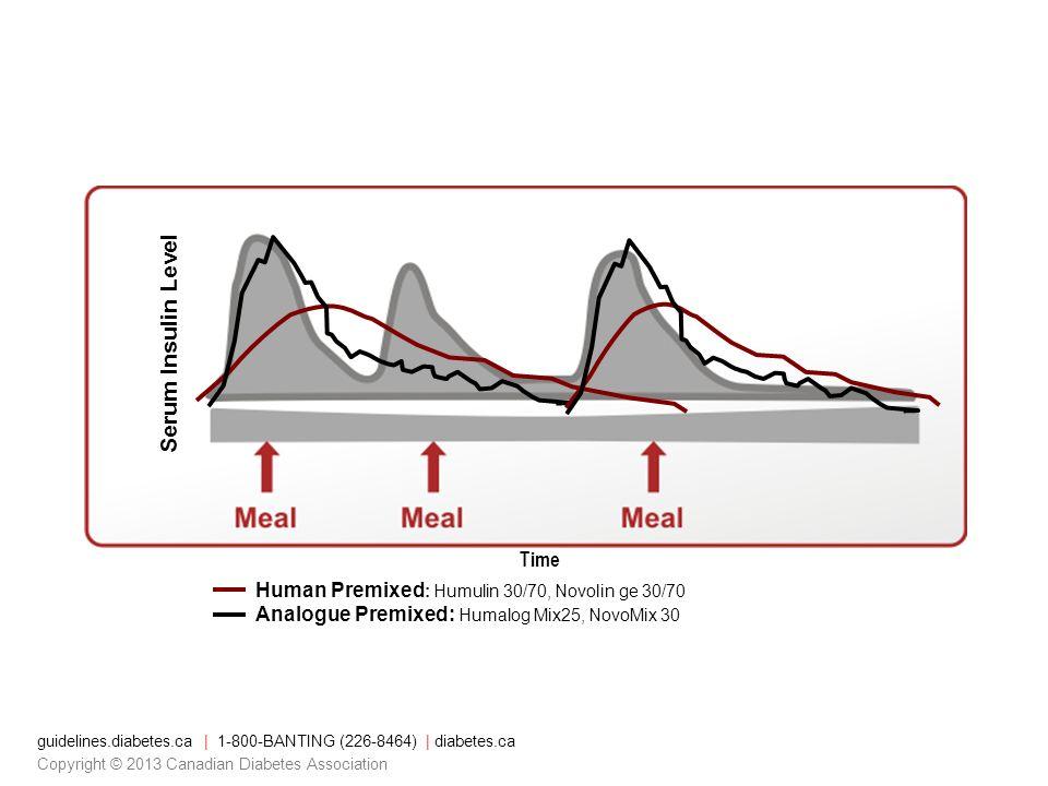 Time Serum Insulin Level Human Premixed : Humulin 30/70, Novolin ge 30/70 Analogue Premixed: Humalog Mix25, NovoMix 30 guidelines.diabetes.ca | 1-800-