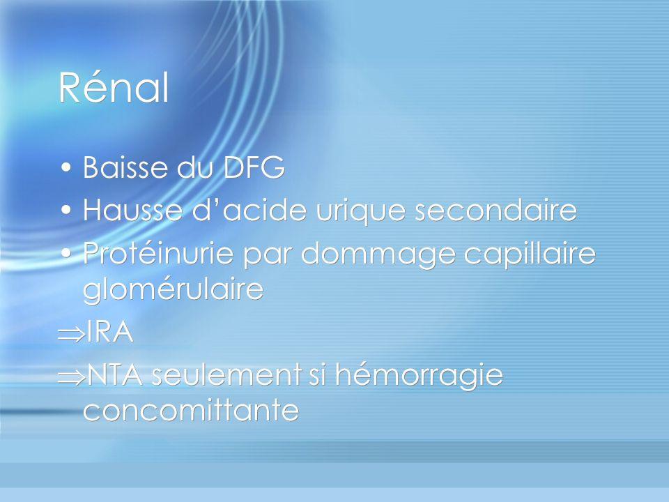 Rénal Baisse du DFG Hausse dacide urique secondaire Protéinurie par dommage capillaire glomérulaire IRA NTA seulement si hémorragie concomittante Bais