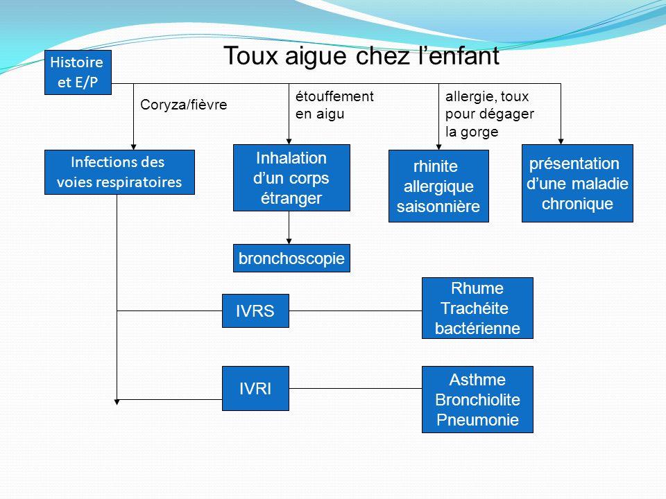 Histoire et E/P Infections des voies respiratoires IVRS IVRI Inhalation dun corps étranger étouffement en aigu Coryza/fièvre bronchoscopie rhinite all