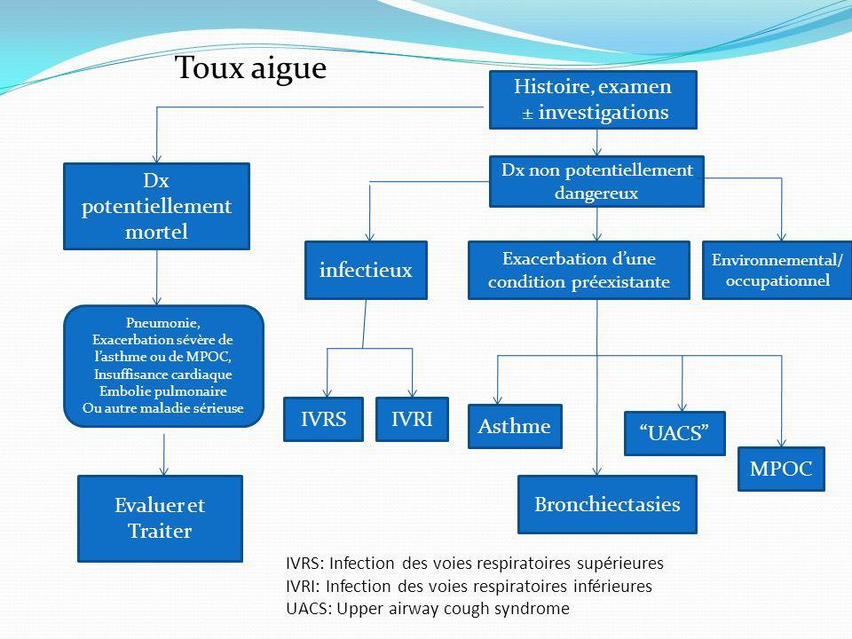 Pour les patients chez qui le profil clinique suggère une toux due au RGO, il est recommandé que la première approche soit un traitement plutôt qu une investigation.