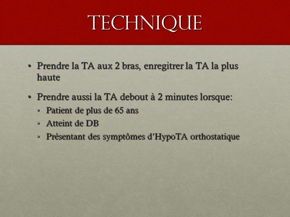 Urgence hypertensives Urgence hypertensive:Urgence hypertensive: Diminuer la TA de 10-15% en 30-60 min (ad 110mmgh de TA diast)Diminuer la TA de 10-15% en 30-60 min (ad 110mmgh de TA diast) Admettre aux S.IAdmettre aux S.I Ne pas diminuer la TA trop rapidement si ACV, (diminuer si TA diast >120, 20% en 24h)Ne pas diminuer la TA trop rapidement si ACV, (diminuer si TA diast >120, 20% en 24h) Atteinte dorgane cible:Atteinte dorgane cible: Encéphalopathie hypertensiveEncéphalopathie hypertensive Pré-eclampsie, éclampsiePré-eclampsie, éclampsie Urgence cardiovasculaire (insuffisance ventriculaire gauche, dissection aortique, oedème pumonaire, Infarctus)Urgence cardiovasculaire (insuffisance ventriculaire gauche, dissection aortique, oedème pumonaire, Infarctus) Urgence hypertensive rénaleUrgence hypertensive rénale Latteinte de lorgane cible peut etre la cause de laugmentation de la TA ou la conséquenceLatteinte de lorgane cible peut etre la cause de laugmentation de la TA ou la conséquence Se questionner sur la prise de catécholamines, cocaine, dIMAO ou la discontinuation dantihypertenseurSe questionner sur la prise de catécholamines, cocaine, dIMAO ou la discontinuation dantihypertenseur