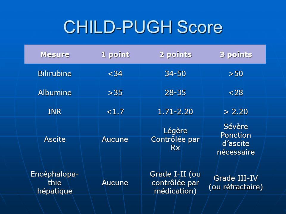 CHILD-PUGH Score Mesure 1 point 2 points 3 points Bilirubine<3434-50>50 Albumine>3528-35<28 INR<1.71.71-2.20 > 2.20 AsciteAucuneLégère Contrôlée par Rx Sévère Ponction dascite nécessaire Encéphalopa- thie hépatiqueAucune Grade I-II (ou contrôlée par médication) Grade III-IV (ou réfractaire)