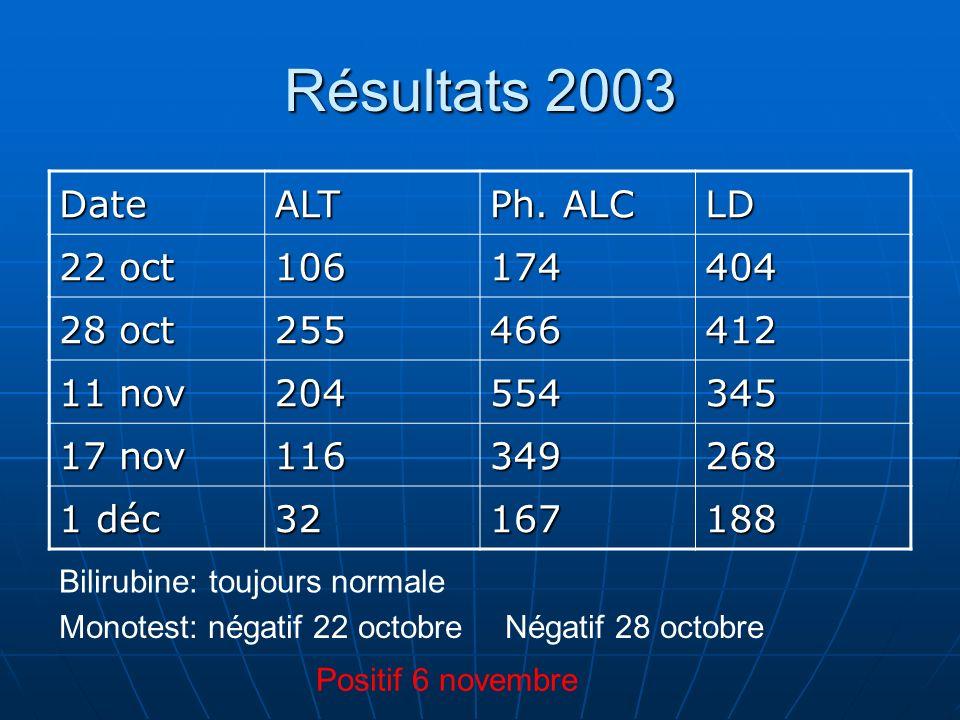 Résultats 2003 DateALT Ph.