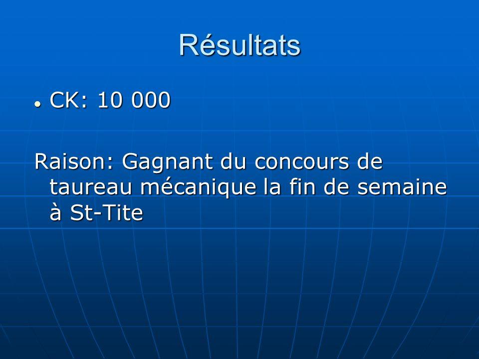 Résultats CK: 10 000 CK: 10 000 Raison: Gagnant du concours de taureau mécanique la fin de semaine à St-Tite