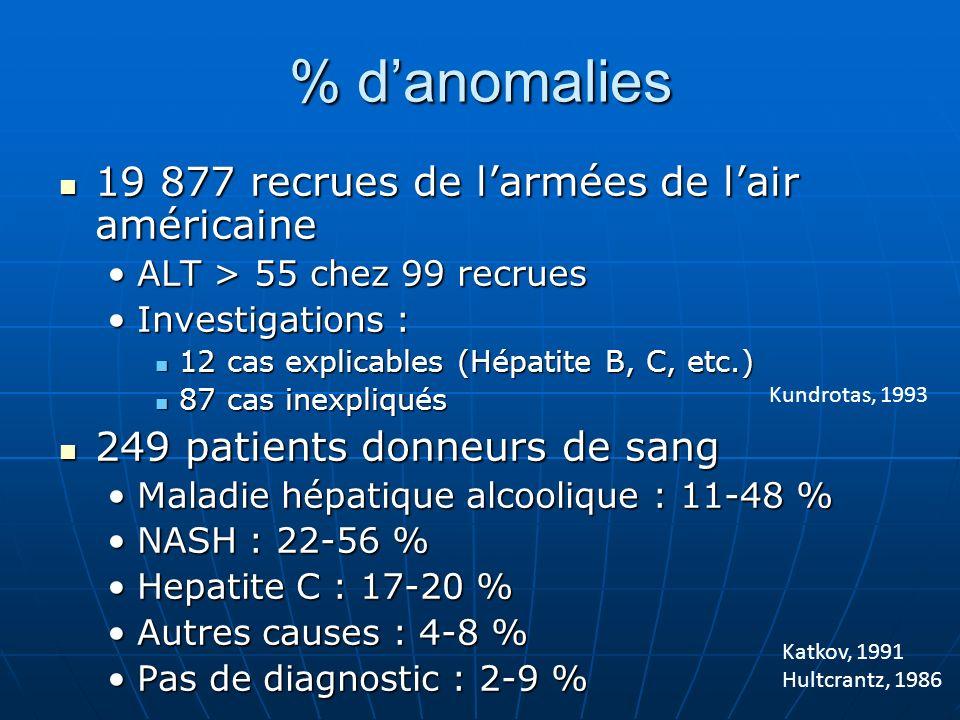% danomalies 19 877 recrues de larmées de lair américaine 19 877 recrues de larmées de lair américaine ALT > 55 chez 99 recruesALT > 55 chez 99 recrues Investigations :Investigations : 12 cas explicables (Hépatite B, C, etc.) 12 cas explicables (Hépatite B, C, etc.) 87 cas inexpliqués 87 cas inexpliqués 249 patients donneurs de sang 249 patients donneurs de sang Maladie hépatique alcoolique : 11-48 %Maladie hépatique alcoolique : 11-48 % NASH : 22-56 %NASH : 22-56 % Hepatite C : 17-20 %Hepatite C : 17-20 % Autres causes : 4-8 %Autres causes : 4-8 % Pas de diagnostic : 2-9 %Pas de diagnostic : 2-9 % Kundrotas, 1993 Katkov, 1991 Hultcrantz, 1986