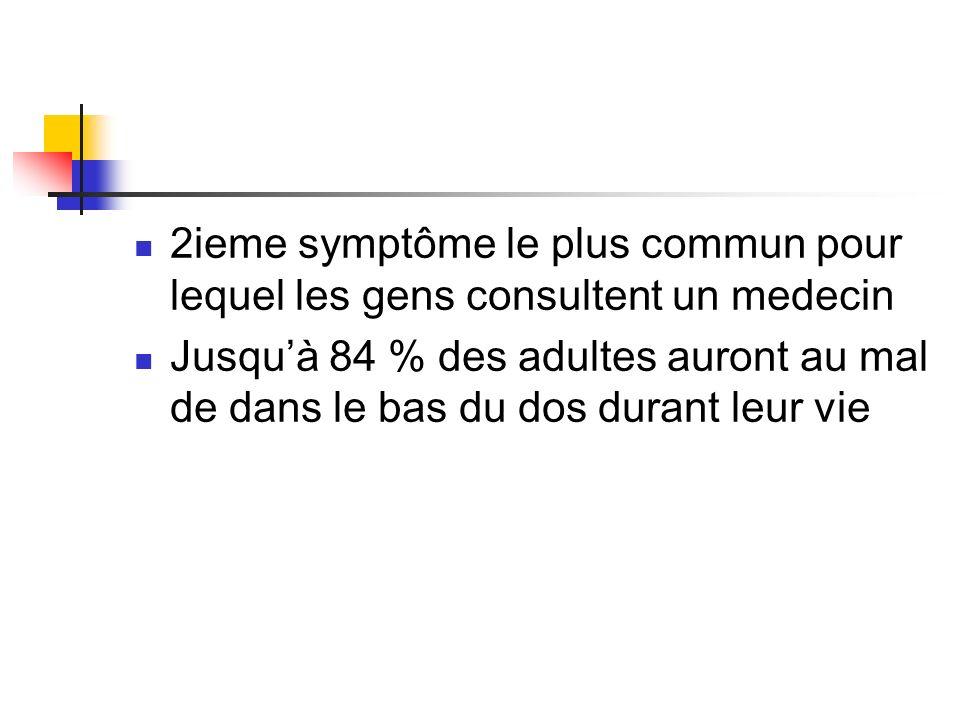 2ieme symptôme le plus commun pour lequel les gens consultent un medecin Jusquà 84 % des adultes auront au mal de dans le bas du dos durant leur vie