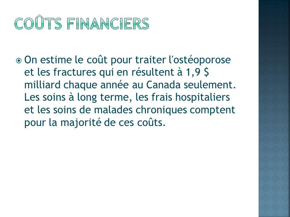 On estime le coût pour traiter l'ostéoporose et les fractures qui en résultent à 1,9 $ milliard chaque année au Canada seulement. Les soins à long ter
