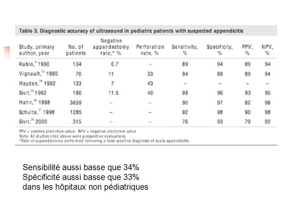 2 études 861 enfants, (écho avec compression graduée --> +/- scan avec contraste IR) Diminution du taux de perforation (16% vs 35%) Diminution du taux dappendicite négative (4% vs 15%)