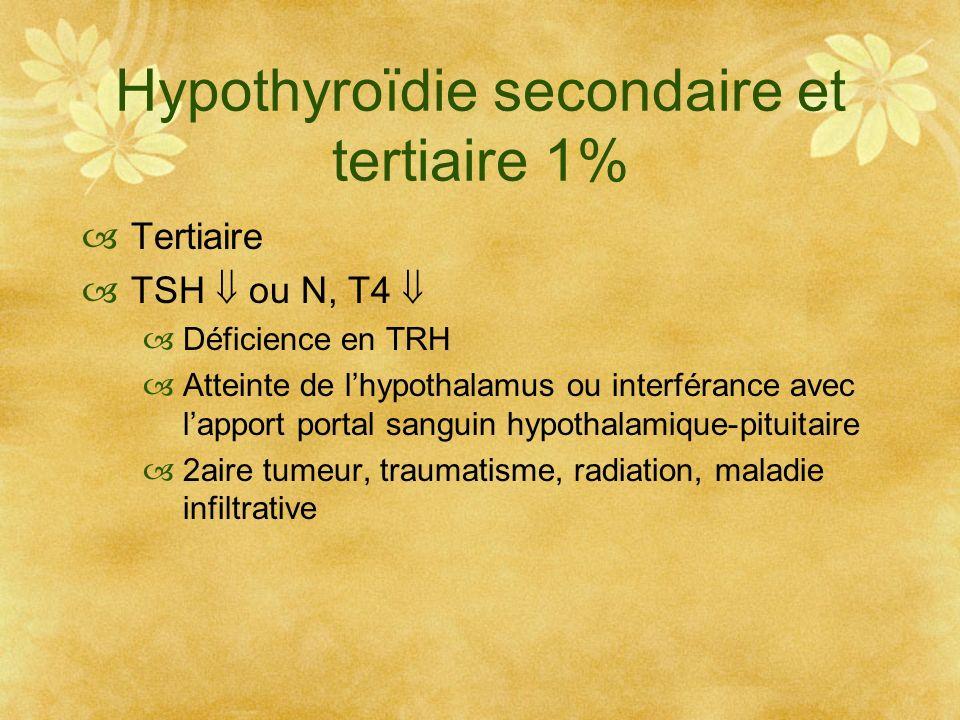 Hypothyroïdie secondaire et tertiaire 1% Tertiaire TSH ou N, T4 Déficience en TRH Atteinte de lhypothalamus ou interférance avec lapport portal sangui