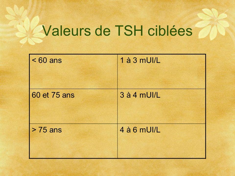 Valeurs de TSH ciblées < 60 ans1 à 3 mUI/L 60 et 75 ans3 à 4 mUI/L > 75 ans4 à 6 mUI/L