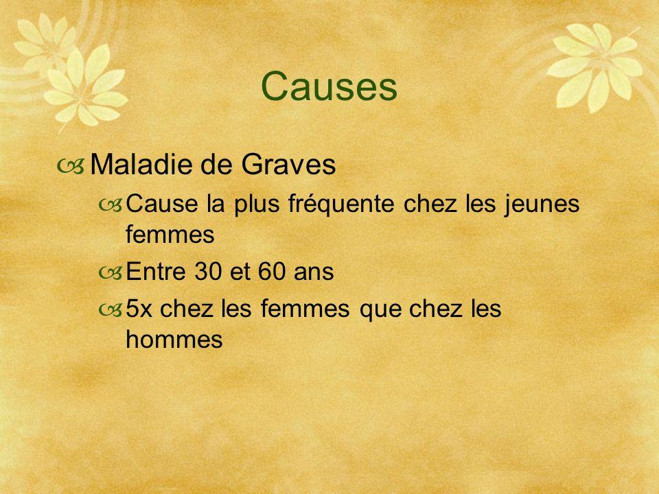 Causes Maladie de Graves Cause la plus fréquente chez les jeunes femmes Entre 30 et 60 ans 5x chez les femmes que chez les hommes