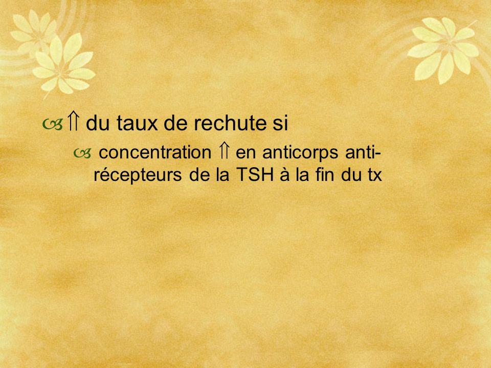 du taux de rechute si concentration en anticorps anti- récepteurs de la TSH à la fin du tx