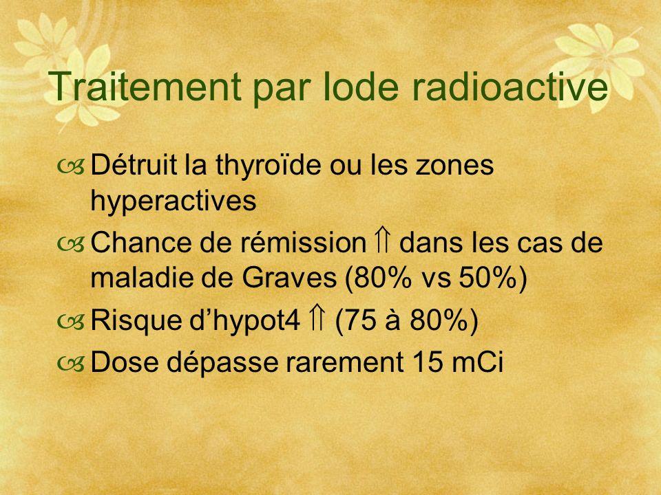 Traitement par Iode radioactive Détruit la thyroïde ou les zones hyperactives Chance de rémission dans les cas de maladie de Graves (80% vs 50%) Risqu