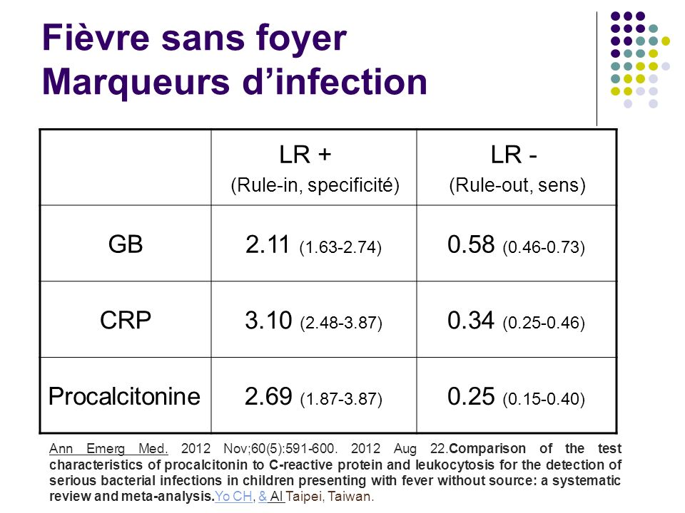 Fièvre sans foyer Marqueurs dinfection LR + (Rule-in, specificité) LR - (Rule-out, sens) GB2.11 (1.63-2.74) 0.58 (0.46-0.73) CRP3.10 (2.48-3.87) 0.34