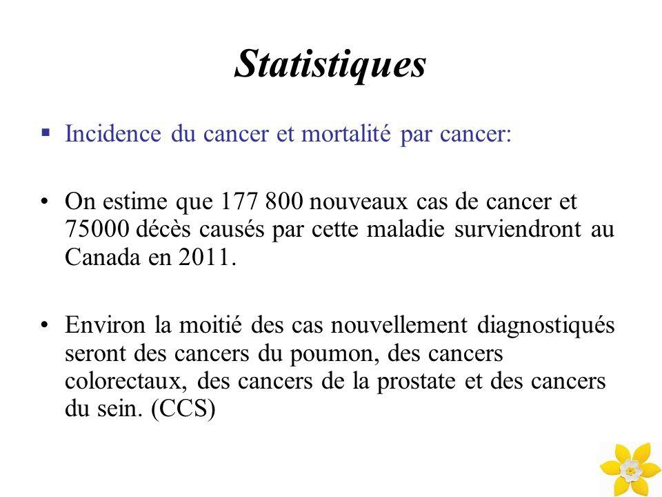 Statistiques (suite) Incidence du cancer et mortalité par cancer (suite): Plus du quart (27 %) de tous les décès par cancer sont attribuables au cancer du poumon.