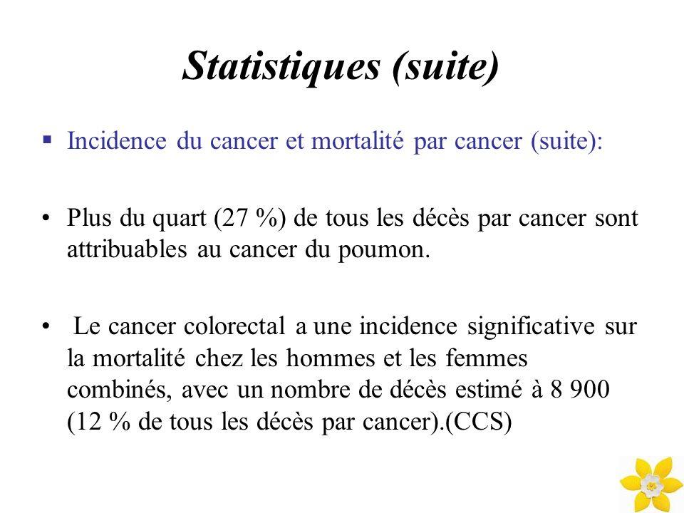 Statistiques (suite) Incidence du cancer et mortalité par cancer (suite): Plus du quart (27 %) de tous les décès par cancer sont attribuables au cance