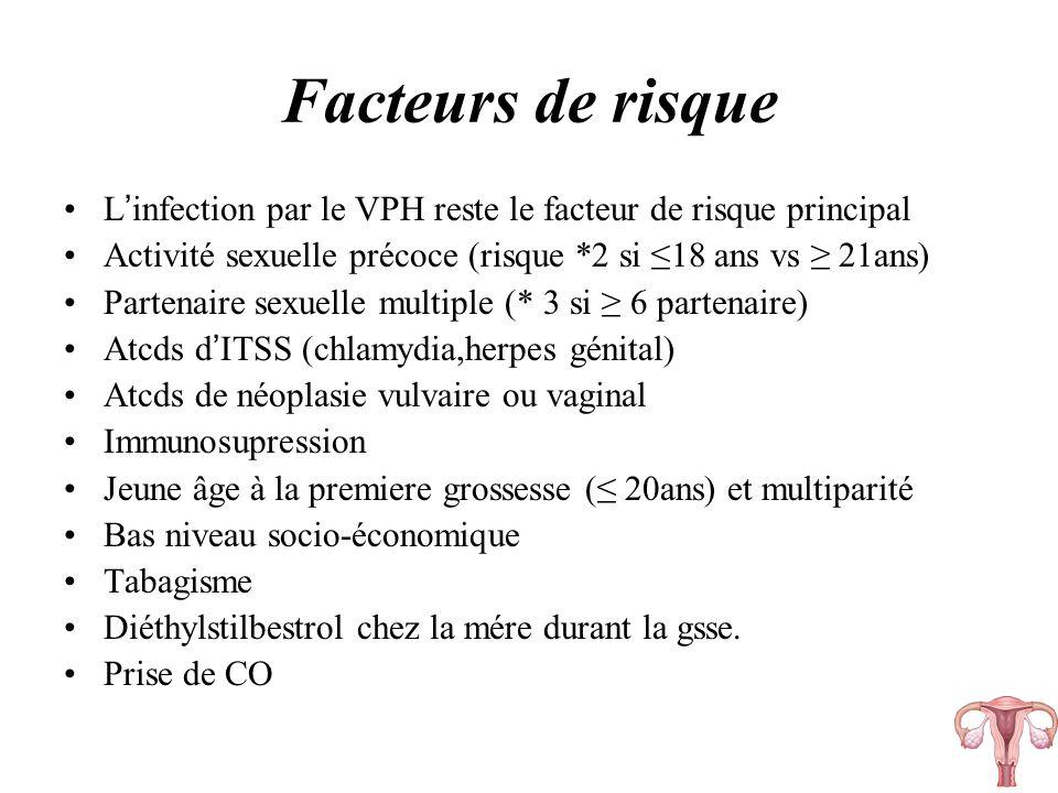Facteurs de risque Linfection par le VPH reste le facteur de risque principal Activité sexuelle précoce (risque *2 si 18 ans vs 21ans) Partenaire sexu