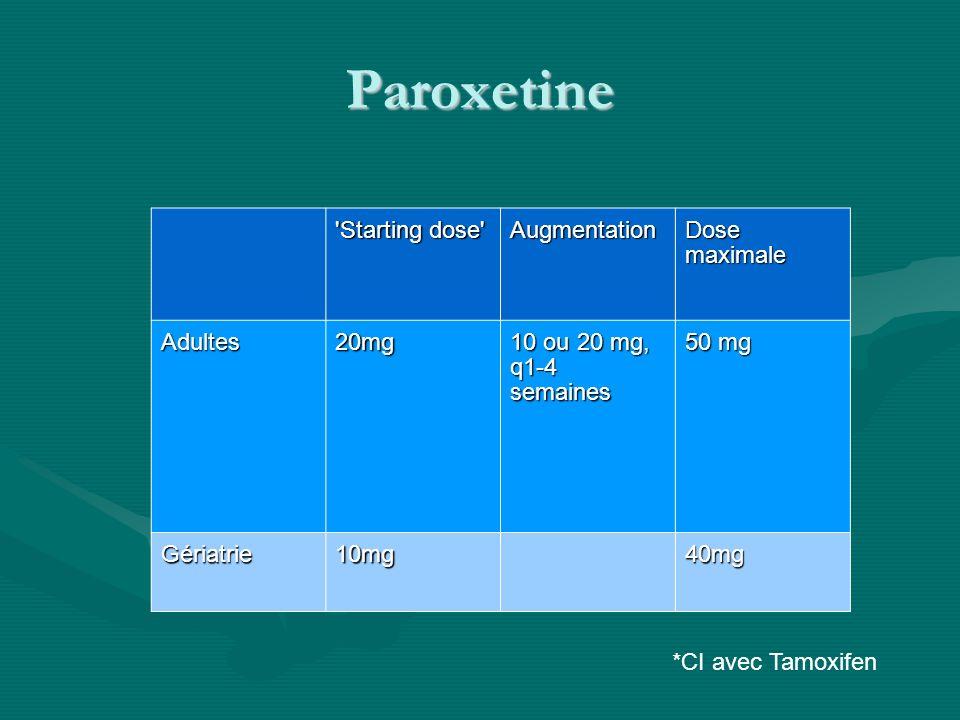 Paroxetine 'Starting dose' Augmentation Dose maximale Adultes20mg 10 ou 20 mg, q1-4 semaines 50 mg Gériatrie10mg40mg *CI avec Tamoxifen