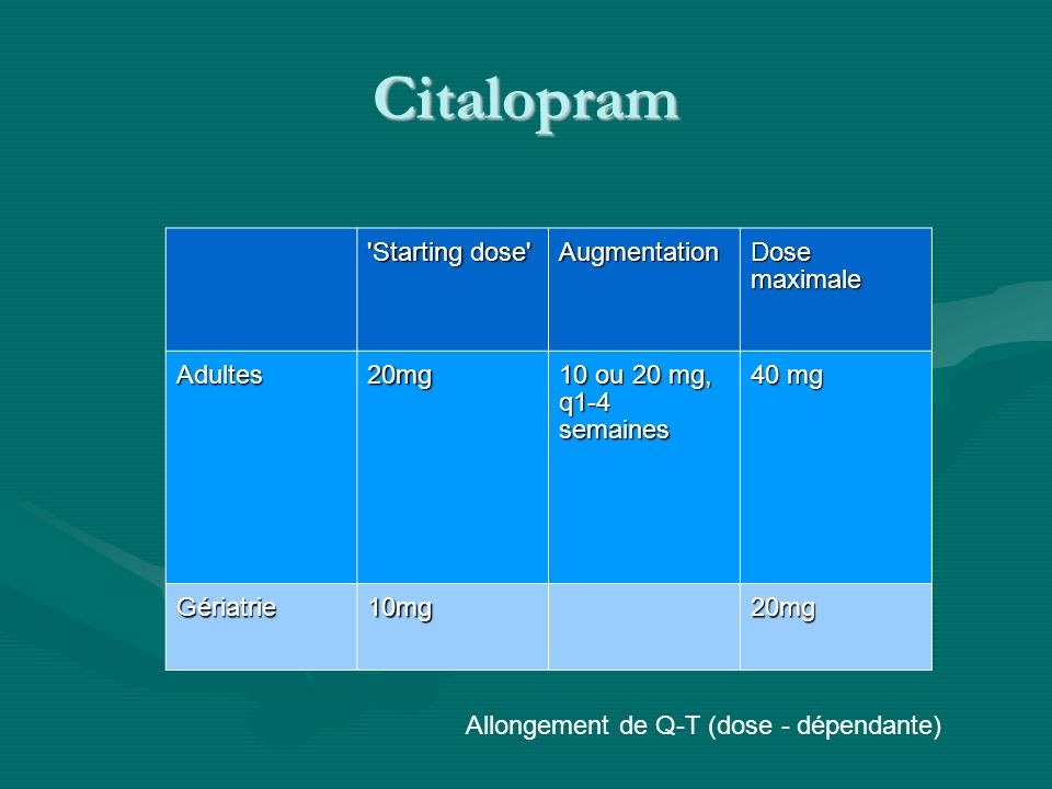 Citalopram Adultes Gériatri e 'Starting dose' Augmentation Dose maximale Adultes20mg 10 ou 20 mg, q1-4 semaines 40 mg Gériatrie10mg20mg Allongement de