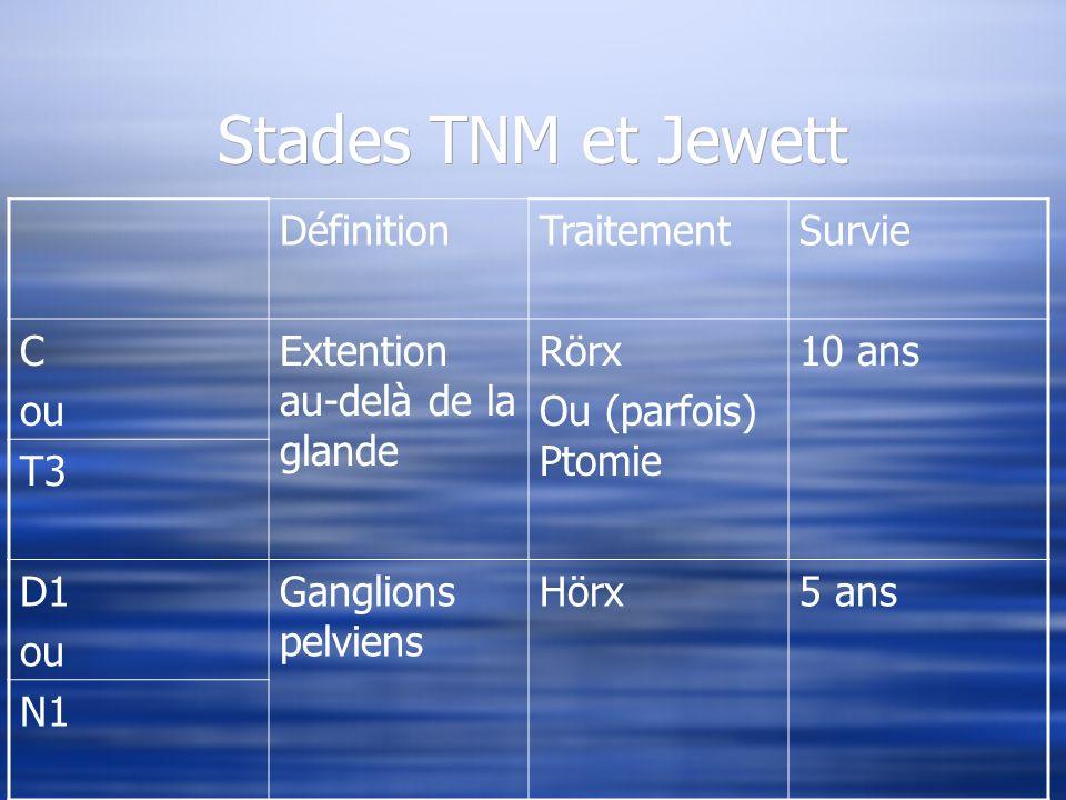 Stades TNM et Jewett DéfinitionTraitementSurvie C ou Extention au-delà de la glande Rörx Ou (parfois) Ptomie 10 ans T3 D1 ou Ganglions pelviens Hörx5
