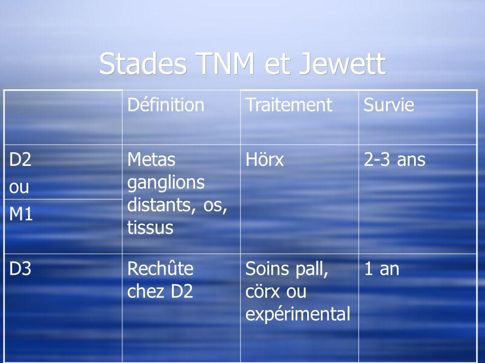 Stades TNM et Jewett DéfinitionTraitementSurvie D2 ou Metas ganglions distants, os, tissus Hörx2-3 ans M1 D3Rechûte chez D2 Soins pall, cörx ou expéri